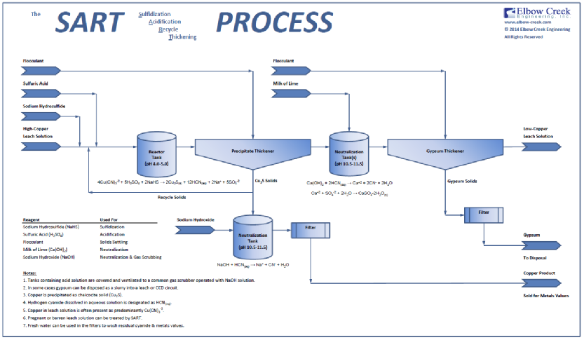 copper mining process flow diagram  diagrams  auto parts